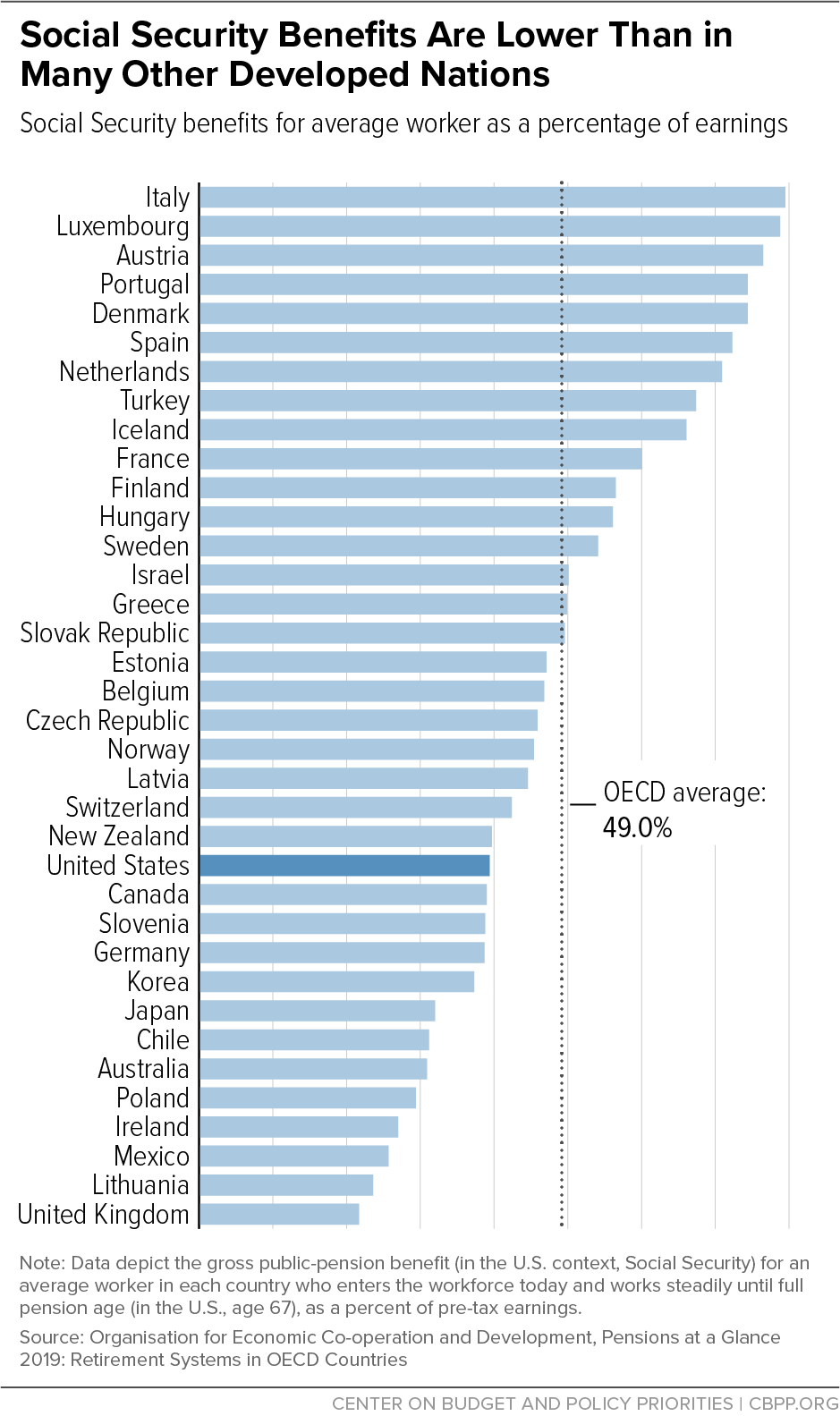 Social Security Benefits are Lower Than in Many Other Developed Nations