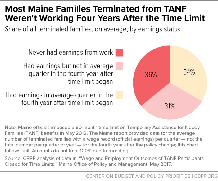 Most Maine Families Terminated from TANF Weren't Working Four Years After the Time Limit