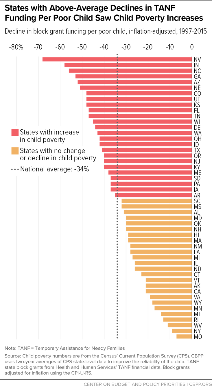States with Above-Average Declines in TANF Funding Per Poor Child Saw Child Poverty Increases