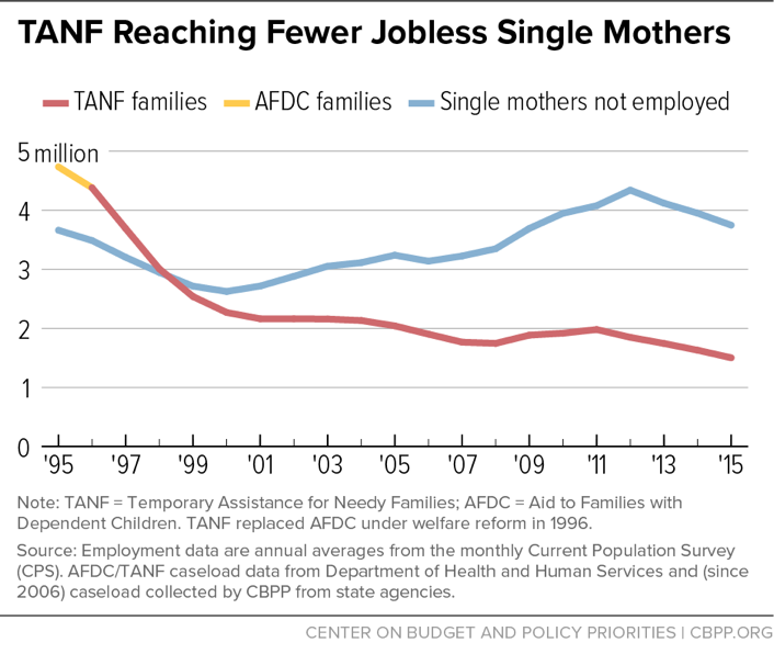 TANF Reaching Fewer Jobless Single Mothers