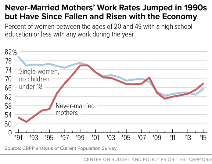 Never-Married Mothers' Work Rates Jumped in 1990s but Have Since Fallen and Risen with the Economy
