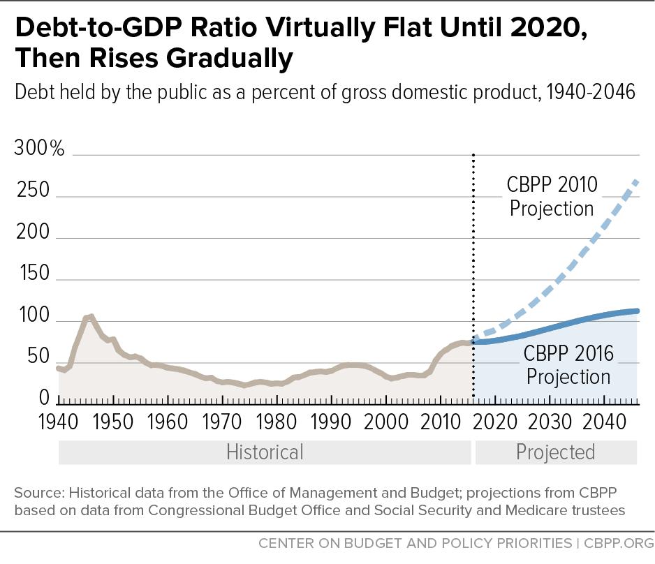 Debt-to-GDP Ratio Virtually Flat Until 2020, Then Rises Gradually