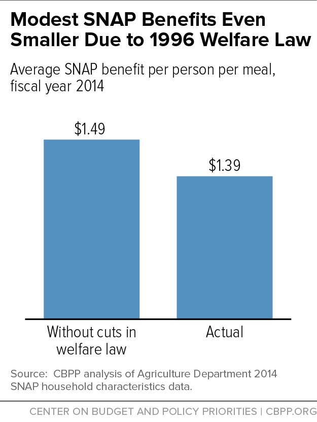 Modest SNAP Benefits Even Smaller Due to 1996 Welfare Law