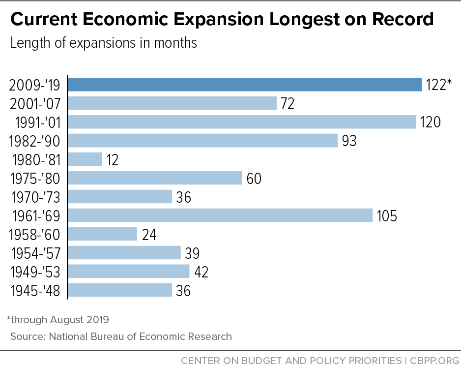 Current Economic Expansion Tied for Longest on Record