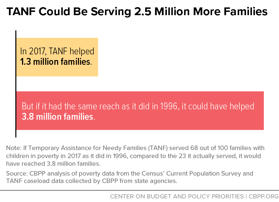 TANF Could Be Serving 2.5 Million More Families