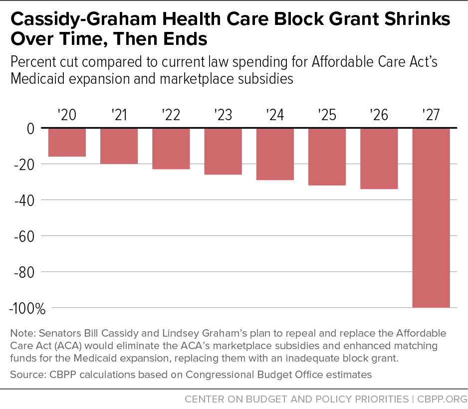 Cassidy-Graham Health Care Block Gran Shrinks Over Time, Then Ends