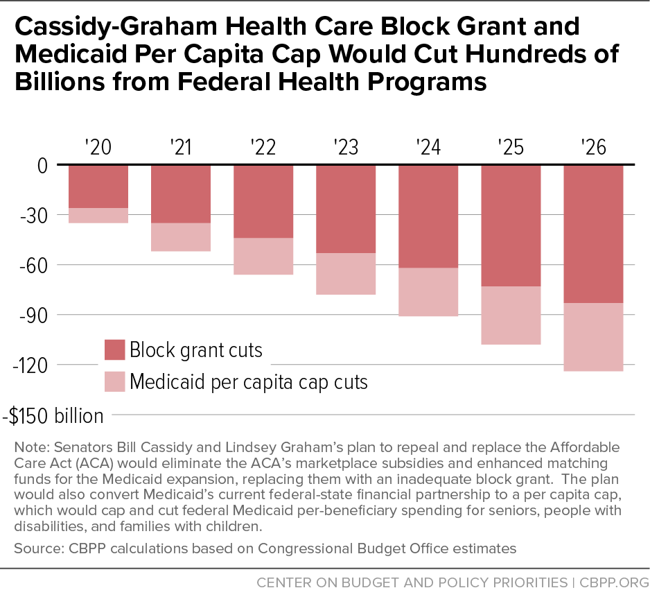 Cassidy-Graham Health Care Block Grant and Medicaid Per Capita Cap Would Cut Hundreds of Billions from Federal Health Programs