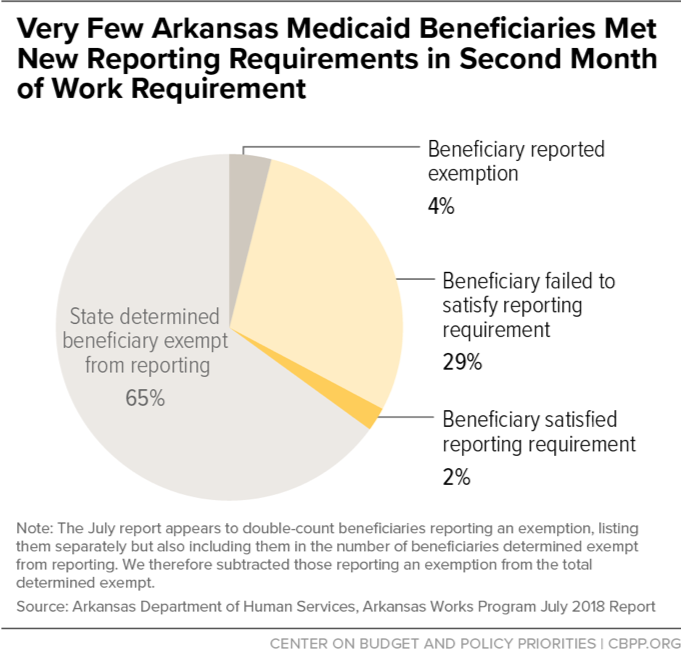 Very Few Arkansas Medicaid Beneficiaries Met New Reporting Requirements in Second Month of Work Requirement