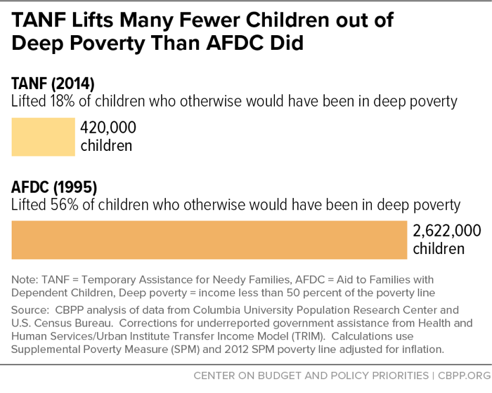TANF Lifts Many Fewer Children out of Deep Poverty than AFDC Did