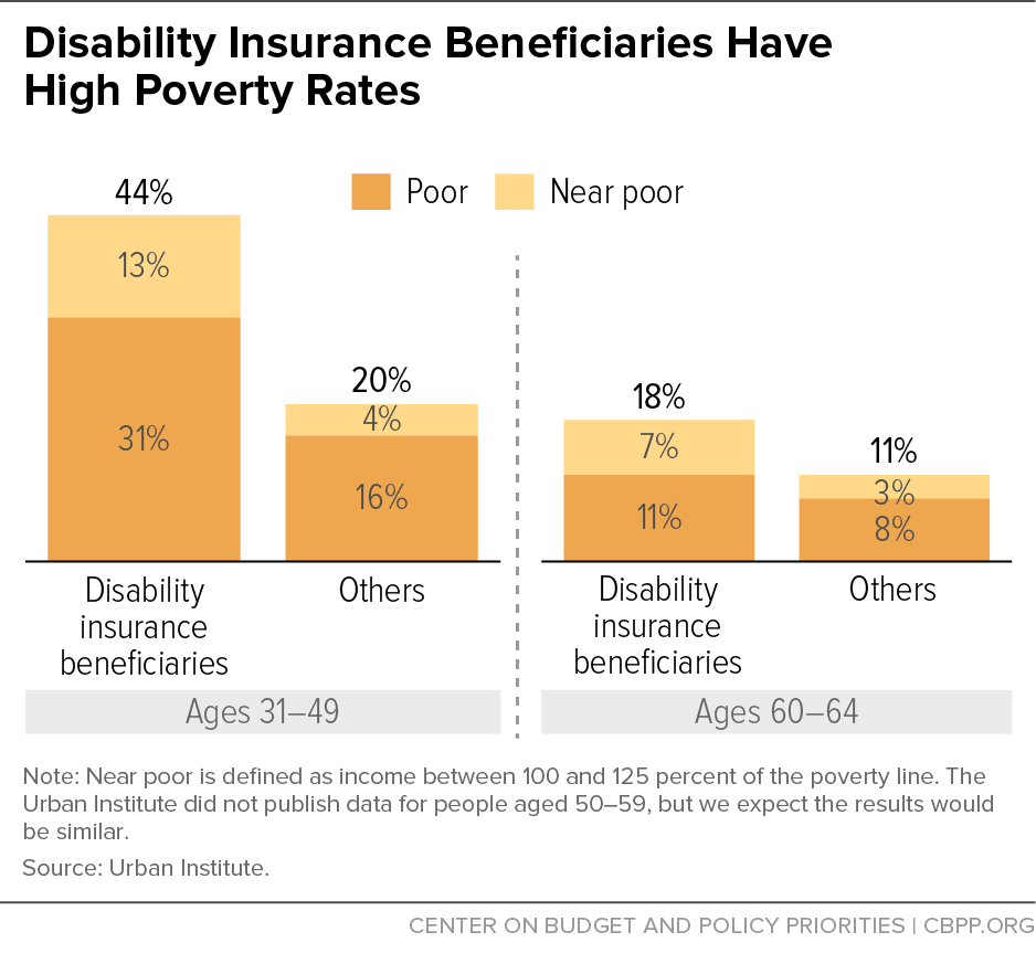 disabilities and poverty in washington state essay Disability families living in poverty are much more vulnerable to sickness and infection, especially in infancy and early childhood they are also less likely.