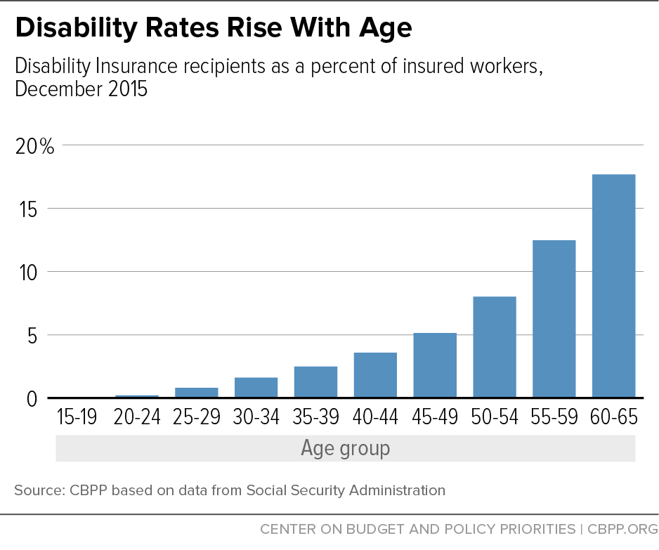 Disability Rates Rise With Age