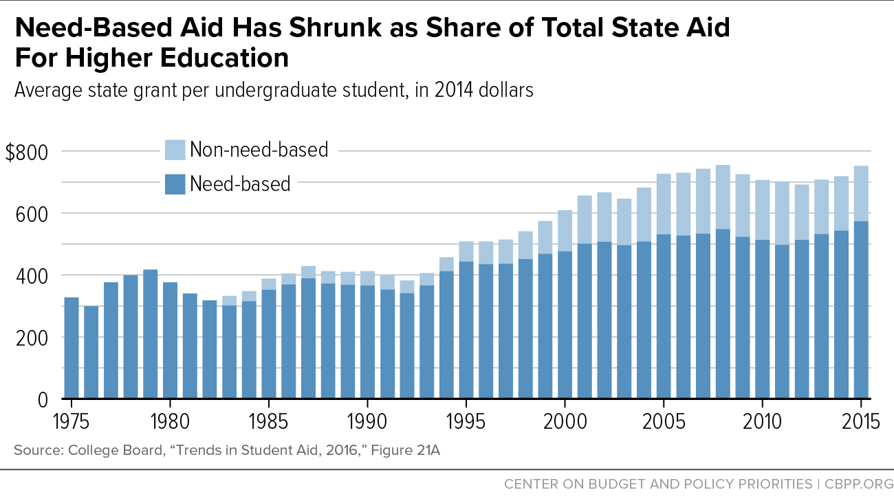 Need-Based Aid Has Shrunk as Share of Total State Aid for Higher Education