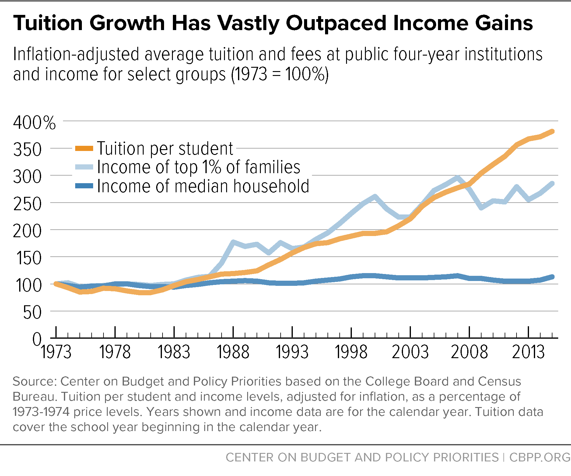 Tuition Growth Has Vastly Outpaced Income Gains