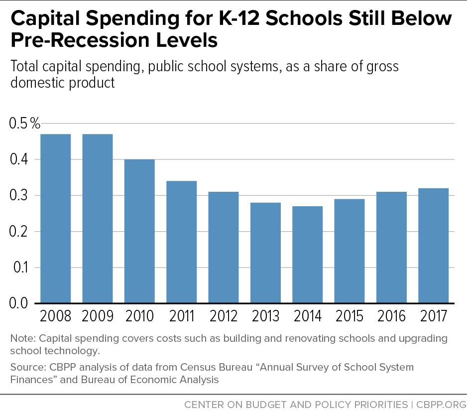 Capital Spending for K-12 Schools Still Below Pre-Recession Levels