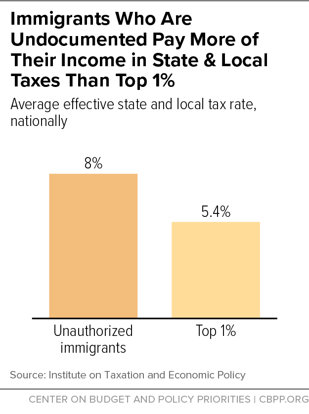 Immigrants Who Are Undocumented Pay More of Their Income in State & Local Taxes Than Top One Percent