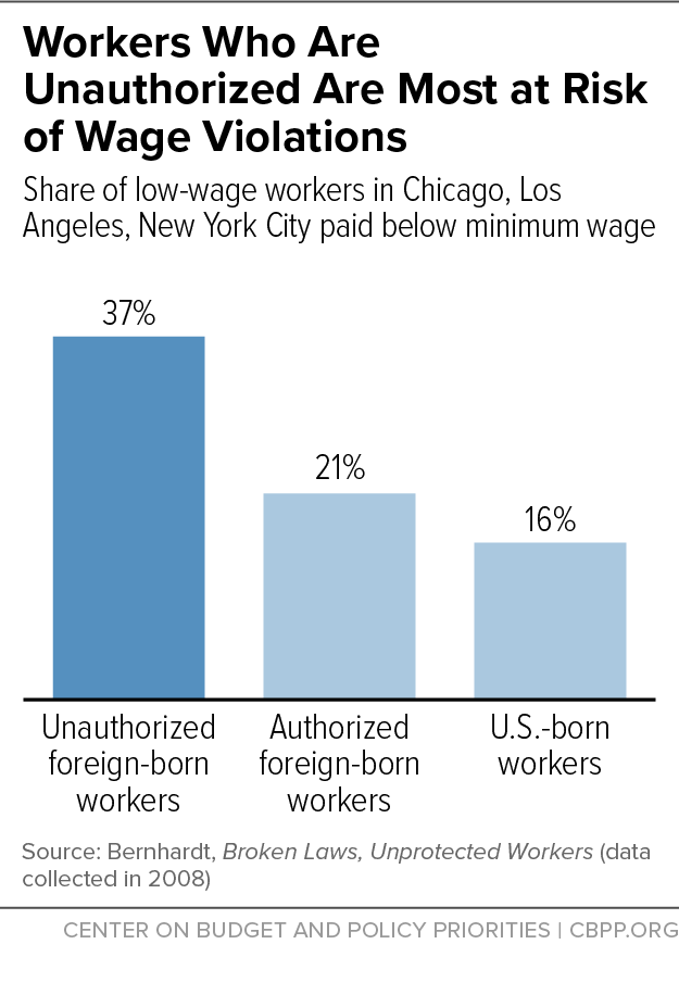 Workers Who Are Unauthorized Are Most at Risk of Wage Violations