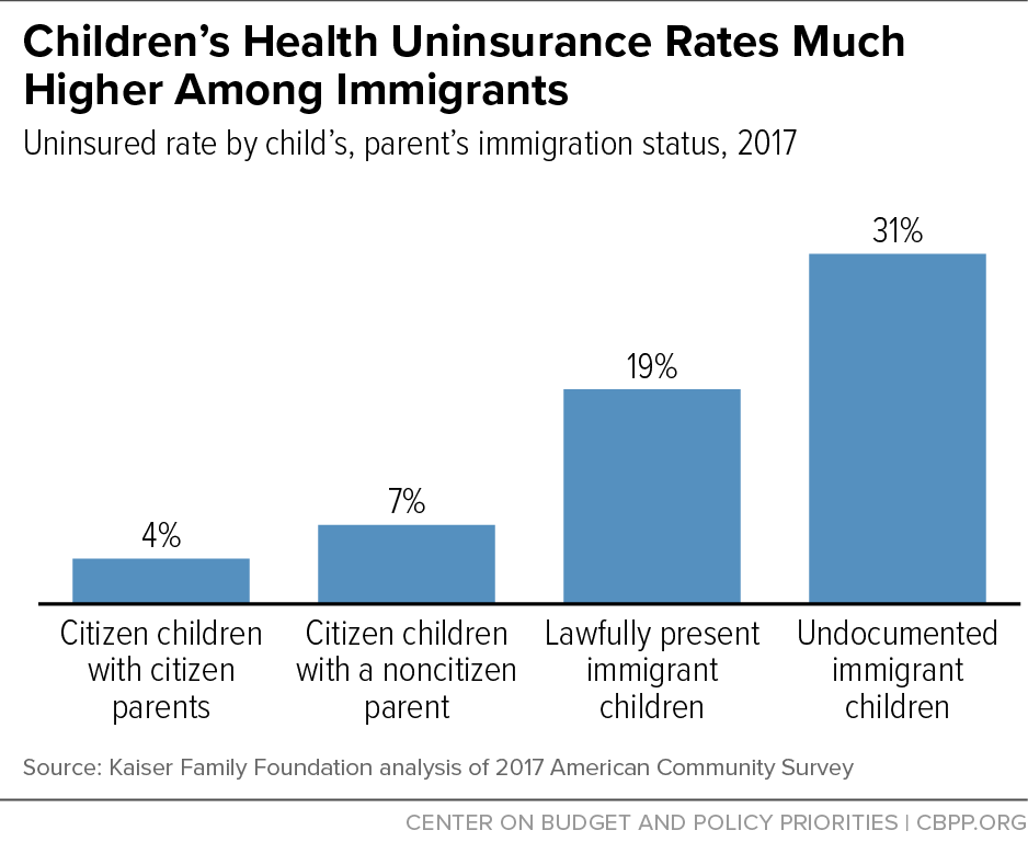 Children's Health Uninsurance Rates Much Higher Among Immigrants