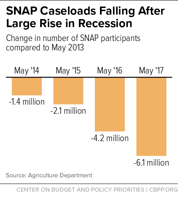 SNAP Caseloads Falling After Large Rise in Recession