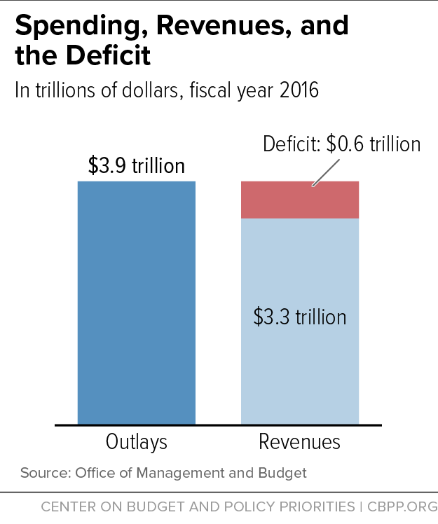 Spending, Revenues, and the Deficit