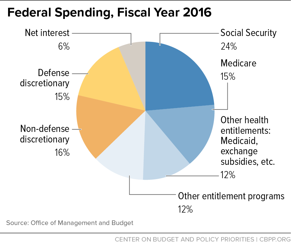 Policy basics introduction to the federal budget process center federal spending fiscal year 2016 malvernweather Images