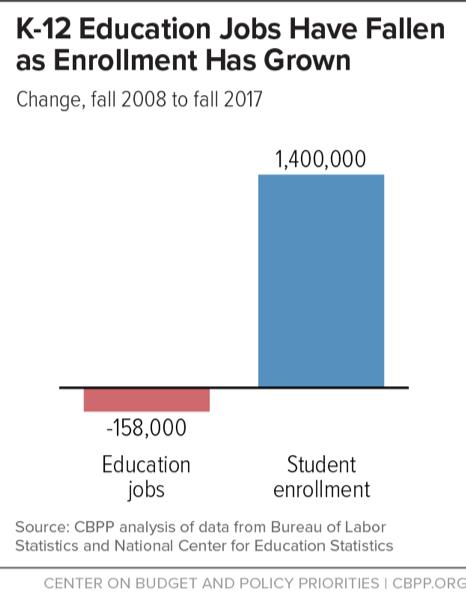 K-12 Jobs Have Fallen as Enrollment Has Grown