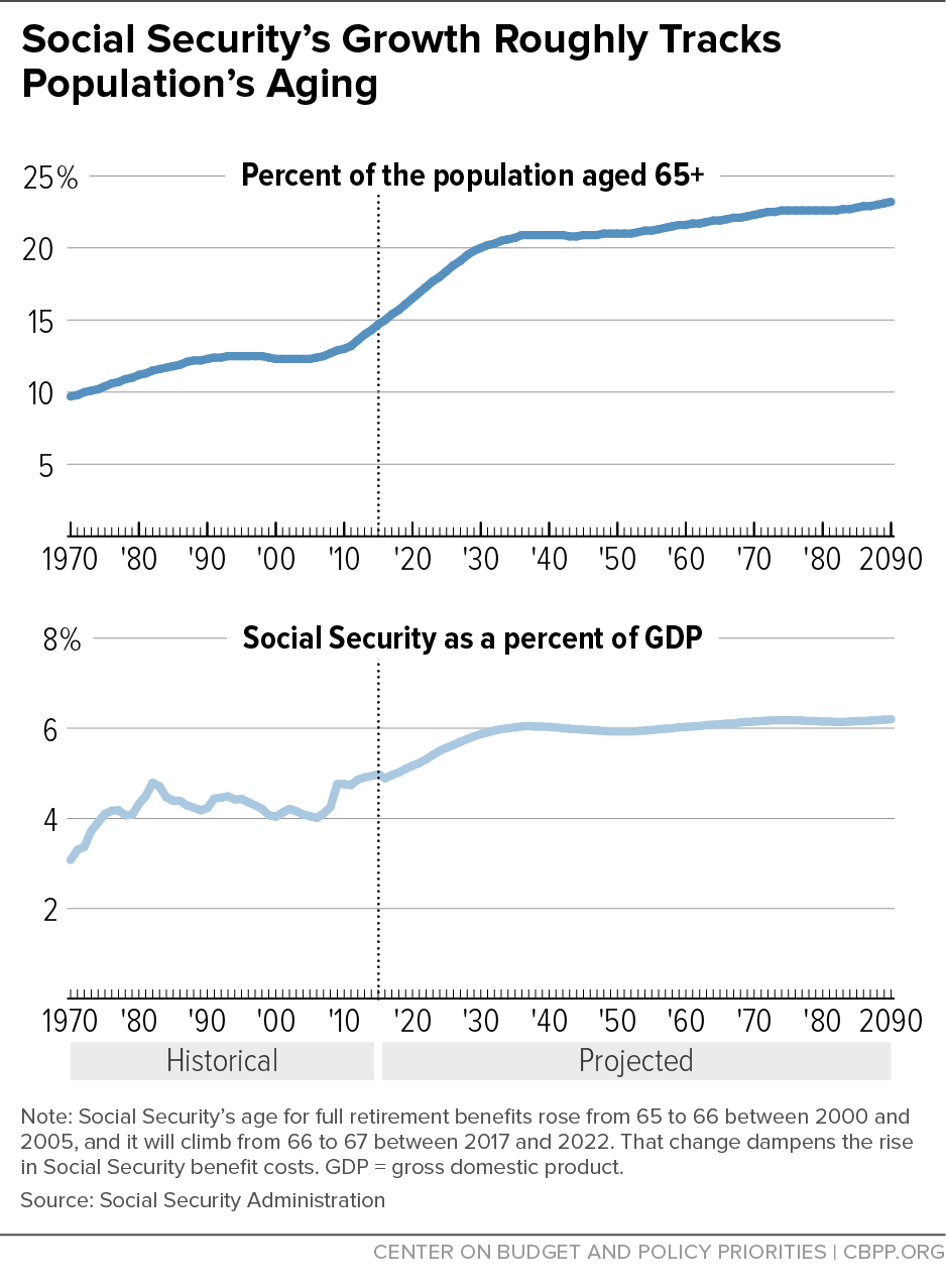 Social Security's Growth Roughly Tracks Population's Aging