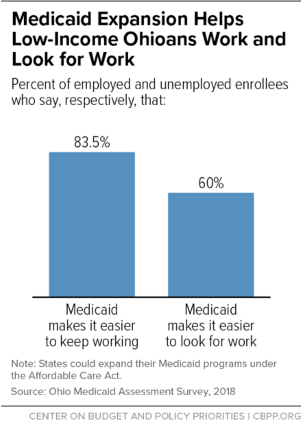 Medicaid Expansion Helps Low-Income Ohioans Work and Look for Work