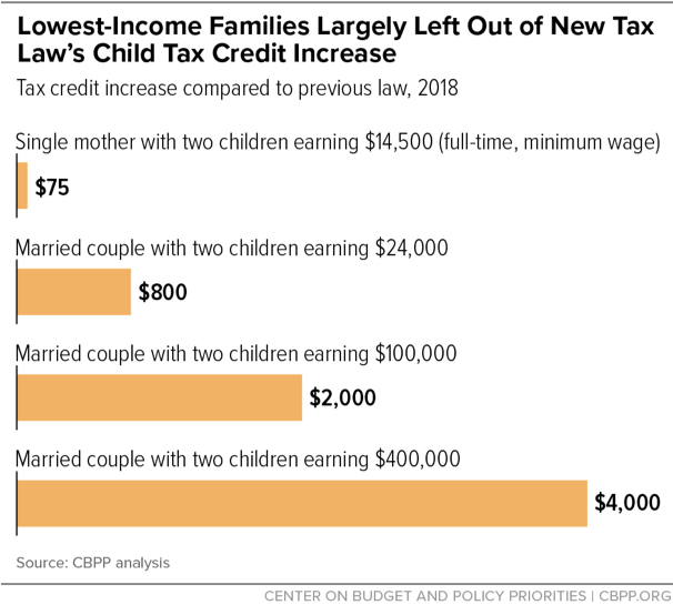 Lowest-Income Families Largely Left Out of New Tax Law's Child Tax Credit Increase