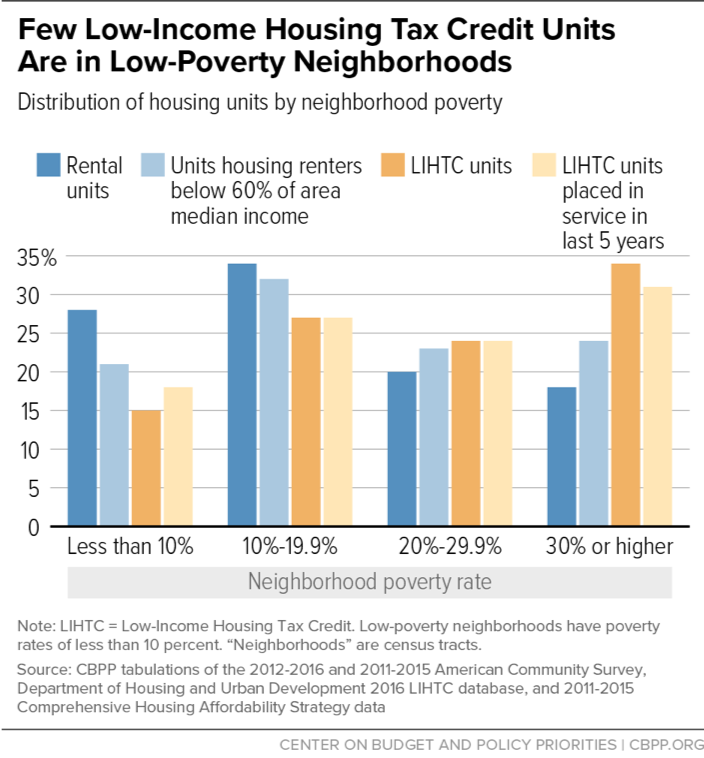 Few Low-Income Housing Tax Credit Units Are in Low-Poverty Neighborhoods
