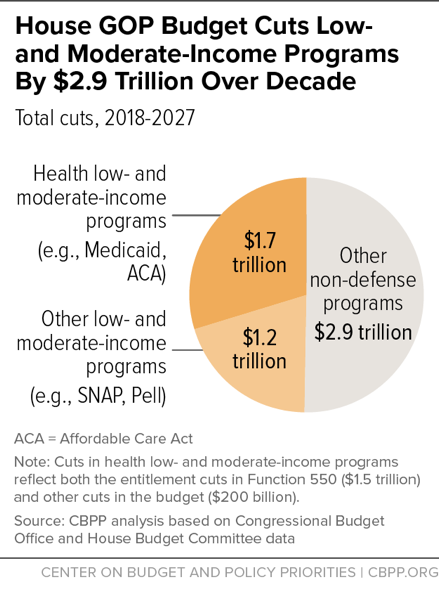House GOP Budget Cuts Low- and Moderate-Income Programs by $2.9 Trillion Over Decade