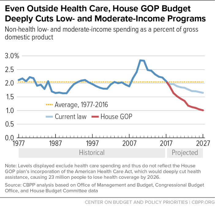 Even Outside Health Care, House GOP Budget Deeply Cuts Low- and Moderate-Income Programs