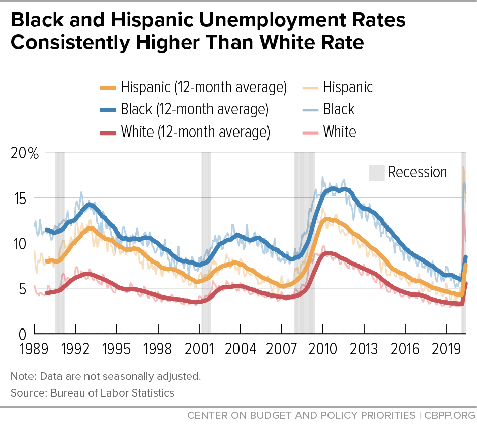 Black and Hispanic Unemployment Rates Consistently Higher Than White Rate