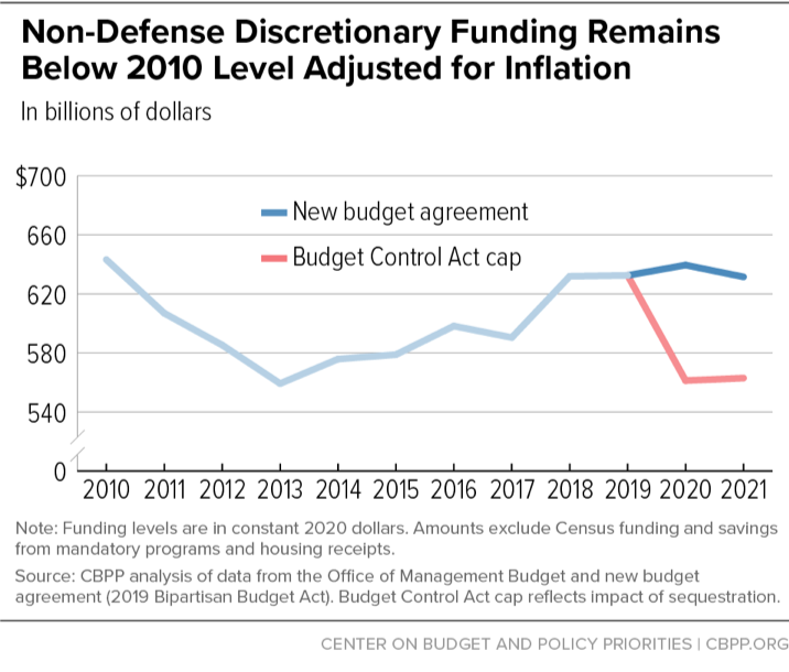 Non-Defense Discretionary Funding Remains Below 2010 Level Adjusted for Inflation