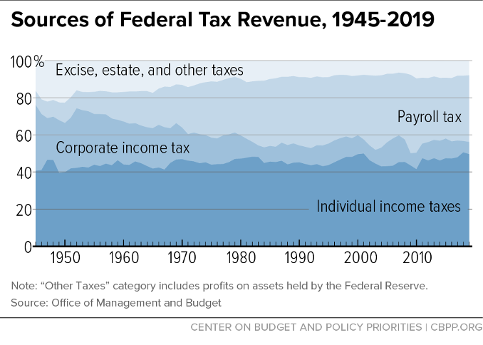 Sources of Federal Tax Revenue, 1945-2019