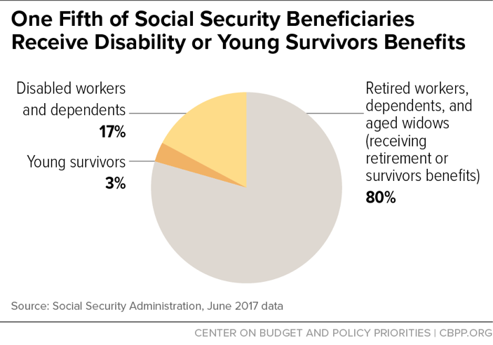 One Fifths of Social Security Beneficiaries Receive Disability or Young Survivors Benefits