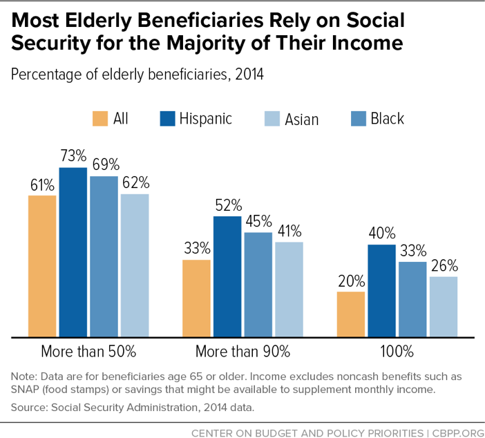 Social Security Benefits Are Modest Center On Budget And