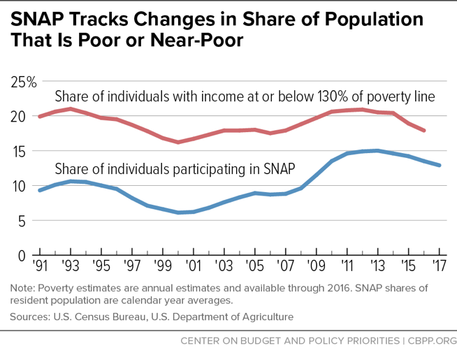 SNAP Tracks Changes in Share of Population that is Poor or Near-Poor