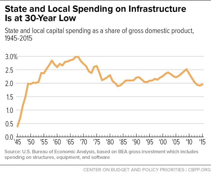 State and Local Spending on Infrastructure Is at 30-Year Low