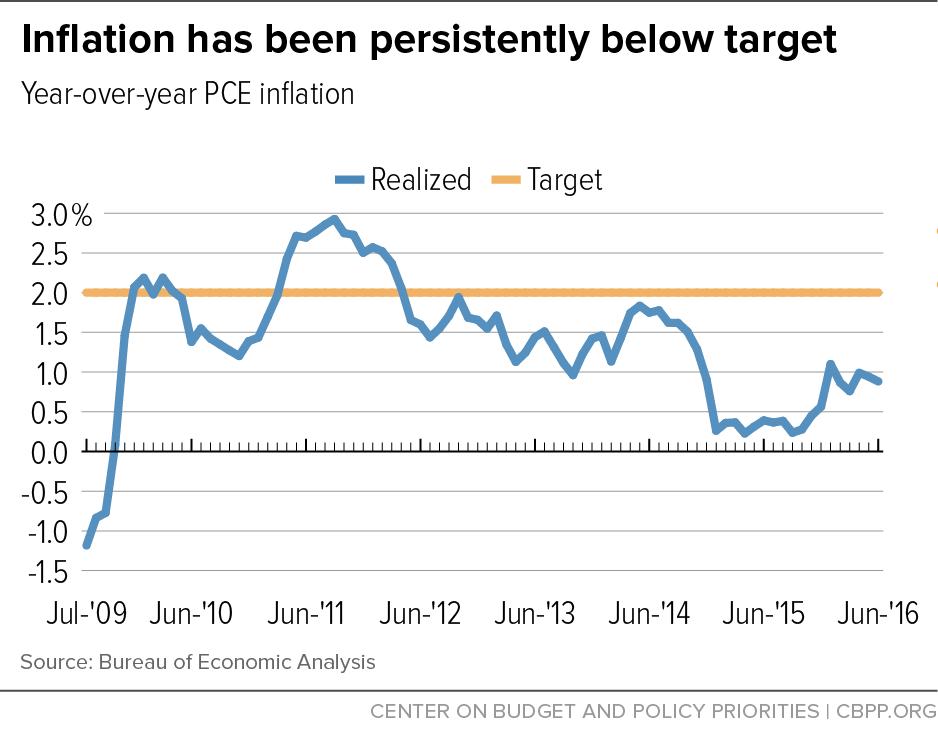 Inflation has been persistently below target