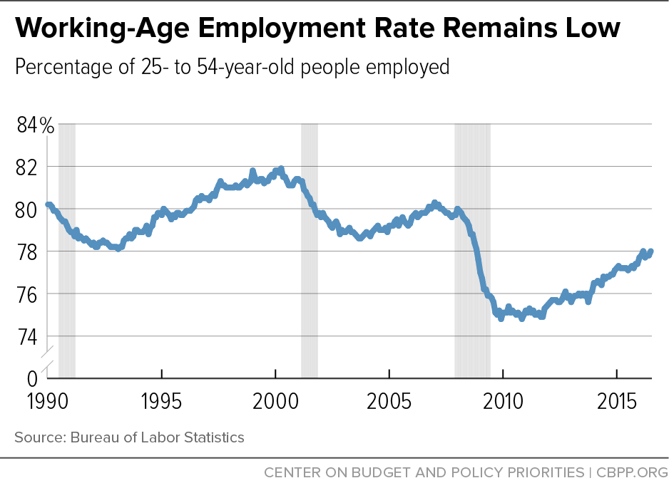 Working-Age Employment Rate Remains Low