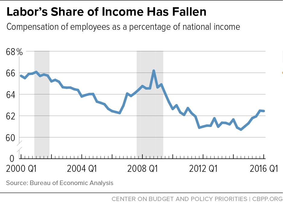 Labor's Share of Income Has Fallen