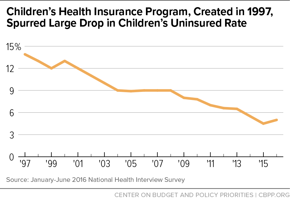 Children's Health Insurance Program, Created in 1997, Spurred Large Drop in Children's Uninsured Rate