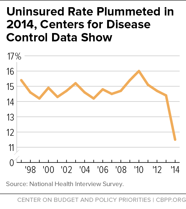Uninsured Rate Plummeted in 2014, Centers for Disease Control Show
