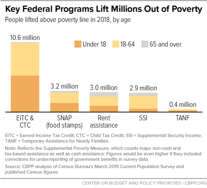 Key Federal Programs Lift Millions Out of Poverty