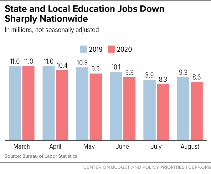 State and Local Education Jobs Down Sharply Nationwide
