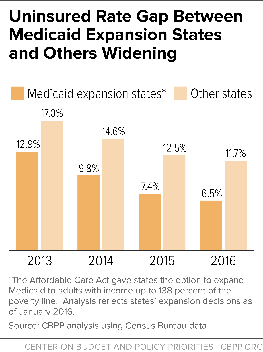 Medicaid Expansion States Map 2017.Census Data States Not Expanding Medicaid Lag Further On Health