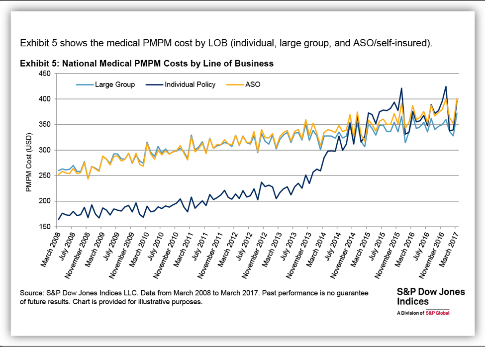 National Medical PMPM Costs by Line of Business