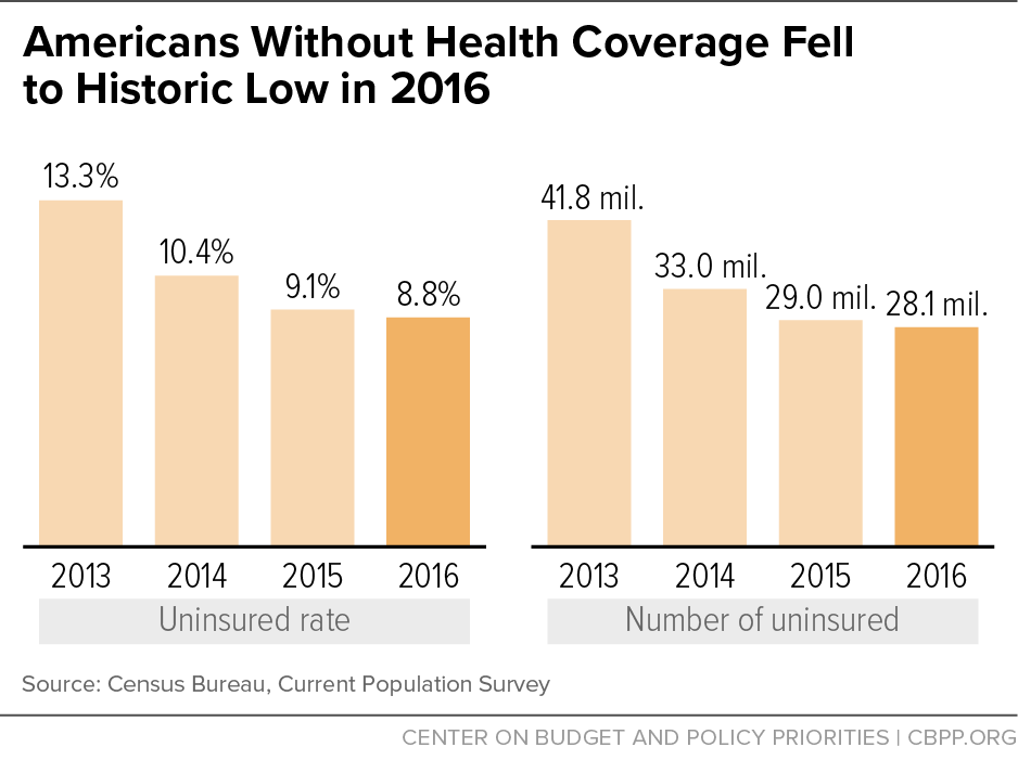 Americans Without Health Coverage Fell to Historic Low in 2016