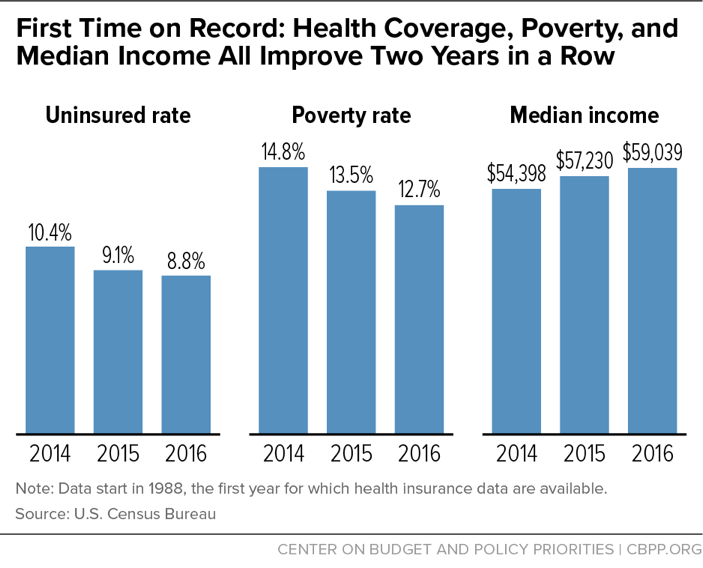 First Time on Record: Health Coverage, Poverty, and Median Income All Improve Two Years in a Row