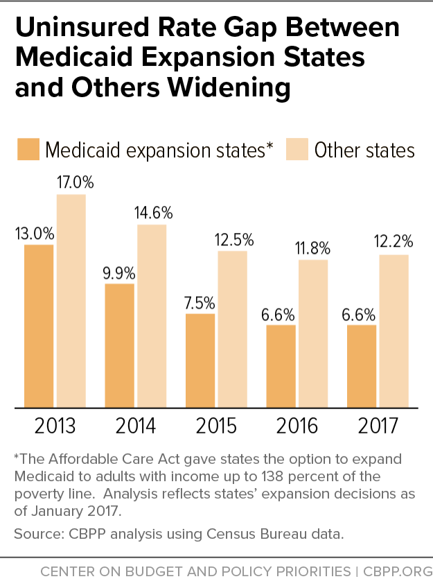 Uninsured Rate Gap Between Medicaid Expansion States and Others Widening